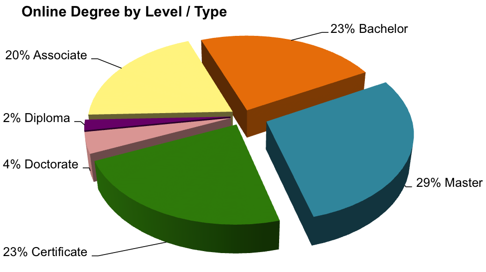 Online Degree by Level / Type