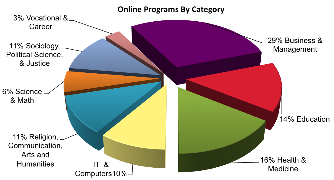 Online Programs by Category